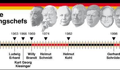 Merkel und ihre Vorgänger: die deutschen Bundeskanzler (von links) Konrad Adenauer (CDU), Ludwig Erhard (CDU), Kurt Georg Kiesinger (CDU), Willy Brandt (SPD), Helmut Schmidt (SPD), Helmut Kohl (CDU) und Gerhard Schröder (SPD).