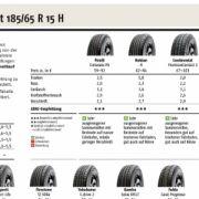 In der Dimension 185/65 R 15 H sicherte sicherte sich der Pirelli Cinturato P6 den ersten Platz.