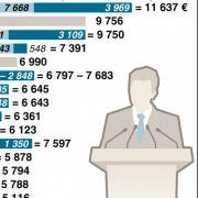 Ein Überblick über die Gehälter von Abgeordneten in Deutschland.