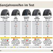In einem anderen Test konnte der Müchner Verkehrsclub herausfinden, dass Ganzjahresreifen keine Alternative zu Winterreifen sind. Hier die Testergebnisse.