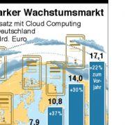 Rasante Umsatzzuwächse durch Cloud Computing.