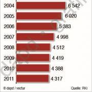 Tuberkulose-Erkrankungen in Deutschland bis 2011