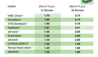 Neue Banken bieten gute Festgeldzinsen (Foto)
