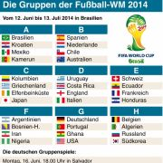 Spielplan, Termine, Gruppen der WM 2014 in Brasilien (Foto)