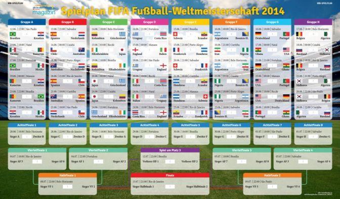 WM 2014: Gruppen, Ergebnisse, Übertragung