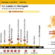 1. Tour-Etappe: Sprinter hoffen auf erstes Gelbes Trikot (Foto)