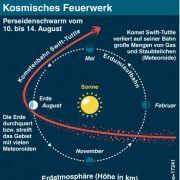 Wenn die Erde auf die Perseiden trifft, ist Sternschnuppen-Zeit.