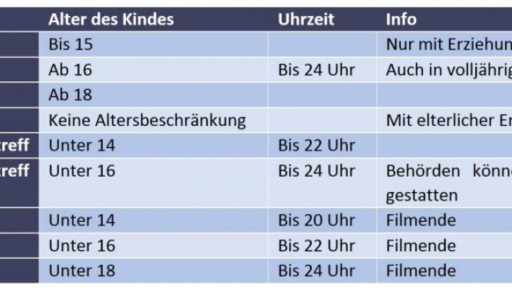 Gesetzliche Gewährleistung Wie Lange : jugendschutz deutschland und die usa ein vergleich ~ Watch28wear.com Haus und Dekorationen