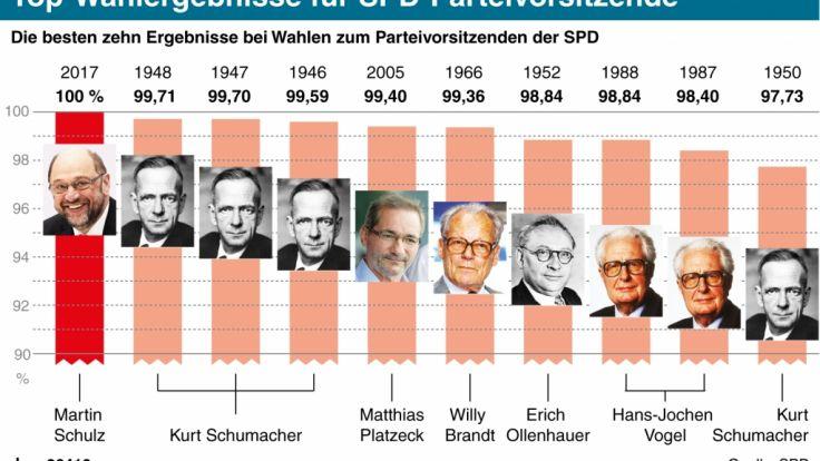Die besten Ergebnisse bei Wahlen zum Parteivorsitz der SPD. (Foto)
