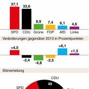 Ergebnis der Landtagswahl in Niedersachsen (Hochrechnung 20.40 Uhr).