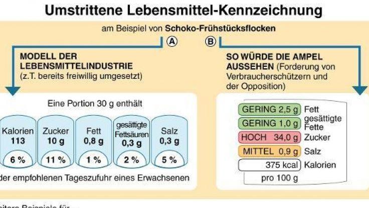 """Das Modell der Lebensmittelindustrie und der """"Ampel""""-Vorschlag der Verbraucherschützer im Vergleich. (Foto)"""