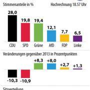 Die Hochrechnung von 18.57 Uhr zur Landtagswahl in Hessen.