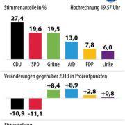 Die Hochrechnung von 19.57 Uhr zur Landtagswahl in Hessen.