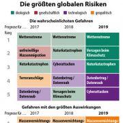 Der Weltrisikobericht im Überblick.