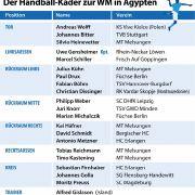 Der Kader der deutschen Nationalmannschaft zur Handball-Weltmeisterschaft 2021 in Ägypten.