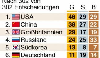 Der abschließende Olympia-Medaillenspiegel nach allen 302 Entscheidungen. (Foto)