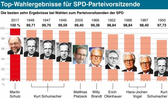 Die besten Ergebnisse bei Wahlen zum Parteivorsitz der SPD.