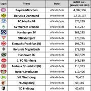 Die Facebook-Tabelle der Erstligisten.