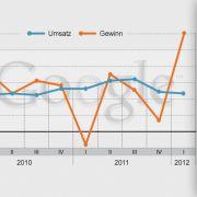 Google bleibt eine Gelddruckmaschine. Die Gewinnexplosion im ersten Quartal 2012 in der Übersicht.