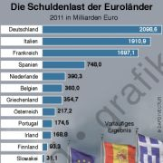 Die Schulden der Eurozonen-Länder