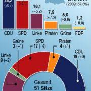 Die Wahlergebnisse im Saarland.
