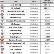 382 Fans: Sandhausen ist die Facebook-Lachnummer im deutschen Profifußball.