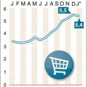 Die Entwicklung des GfK-Konsumklimas zeigt einen deutlichen Anstieg.