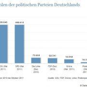 Die Mitgliederzahlen der Parteien.