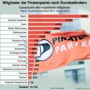 Mitgliederzahlen der Piratenpartei nach Bundesländern.