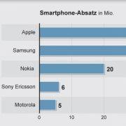 Apple hat Samsung beim Smartphone-Absatz wieder überholt.