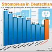 Strompreise in Deutschland.