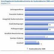 Die drei häufigsten Gründe für einen Studienabbruch: Leistungsprobleme, fehlende Motivation, Studienfinanzierung.