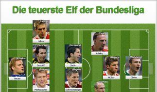 Teuerste Elf der Bundesliga (Foto)