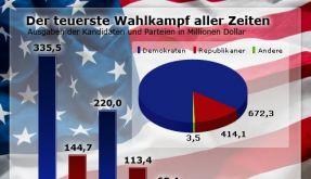 Wahlkampfkosten (Foto)