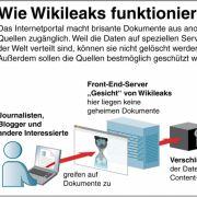 Das Internetportal macht brisante Dokumente aus anonymen Quellen zugänglich. Weil die Daten auf speziellen Servern auf der Welt verteilt sind, können sie nicht gelöscht werden.