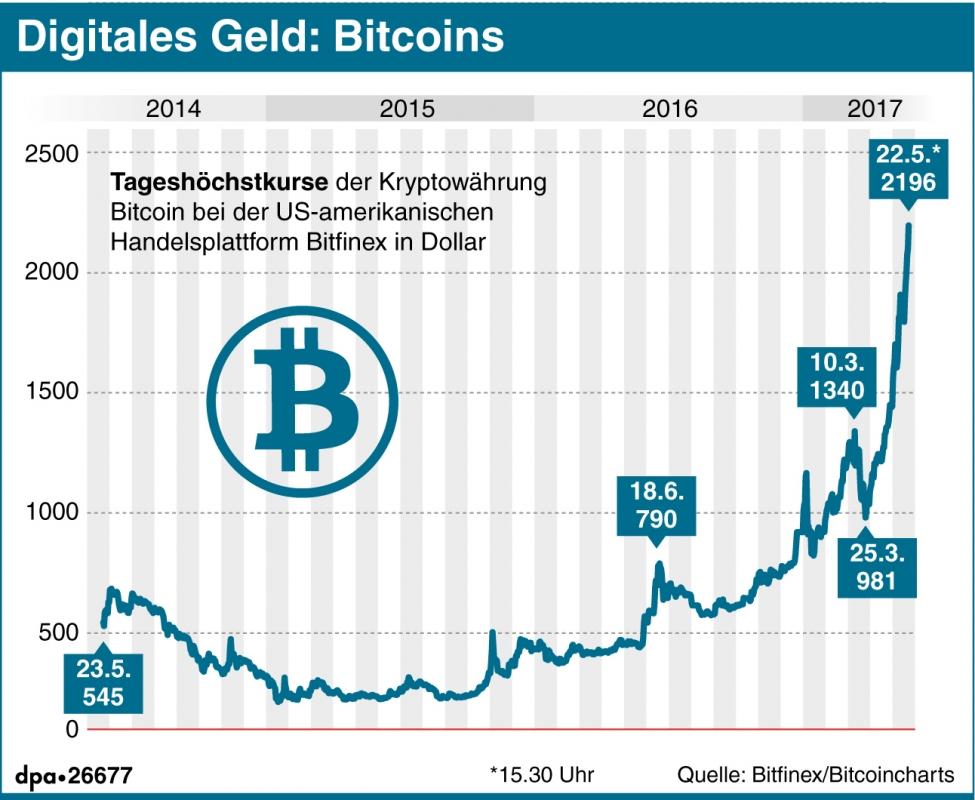 bitcoins erklärung