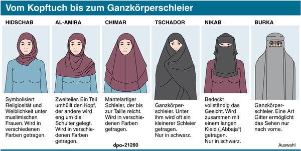 warum tragen islamische frauen ein kopftuch