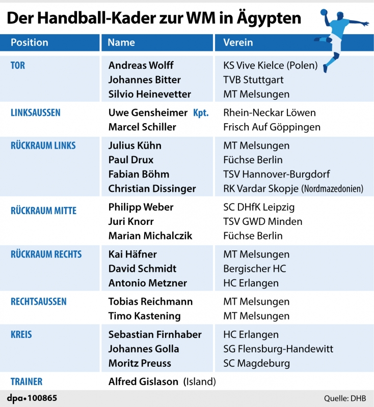Handball Wm 2021 Tabelle