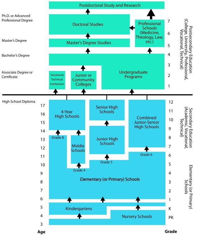 College Vergleich Deutschland