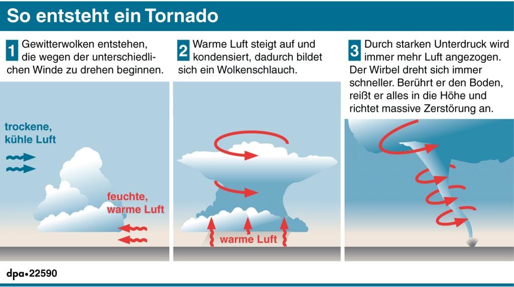 tornado arten