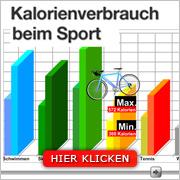 Kalorienverbrauch beim Sport