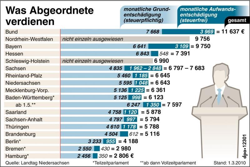 Küchenchef Gehalt Nrw ~ was kriegen politiker? von raffkes und volksverstehern