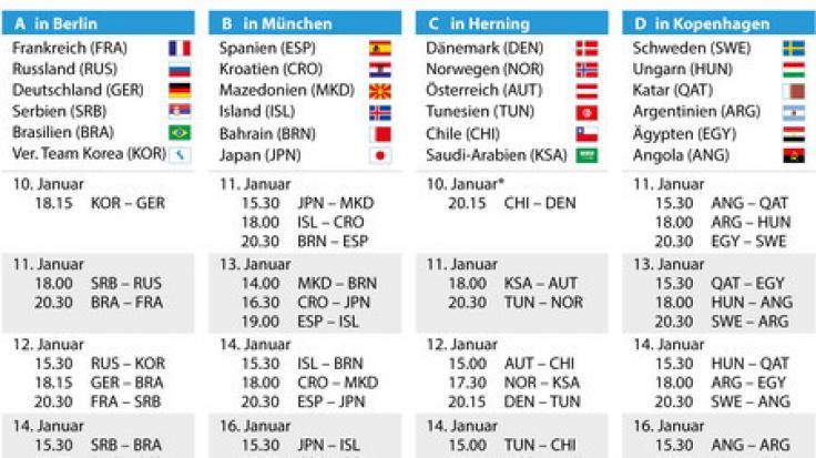 Der Spielplan der Handball-Weltmeisterschaft 2019 im Überblick