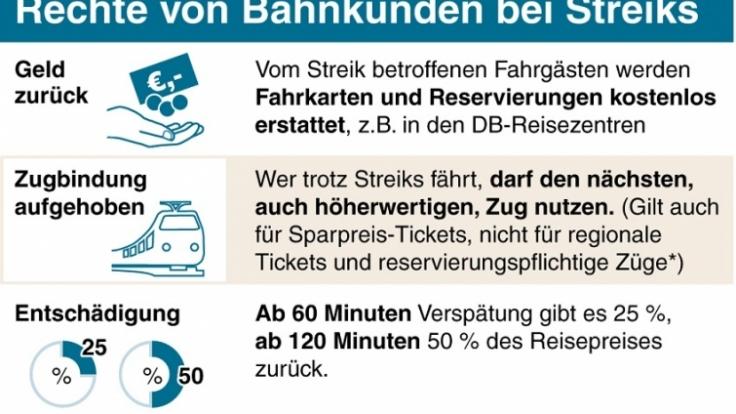Bahnstreik 2014: Das sind Ihre Rechte.