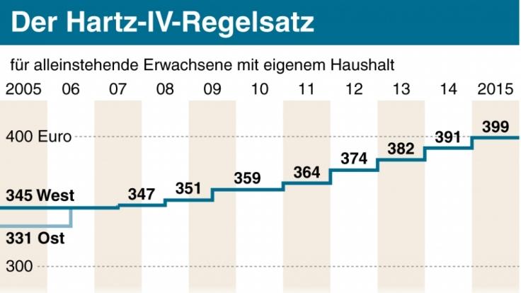 Der Hartz-IV-Regelsatz in der Entwicklung.