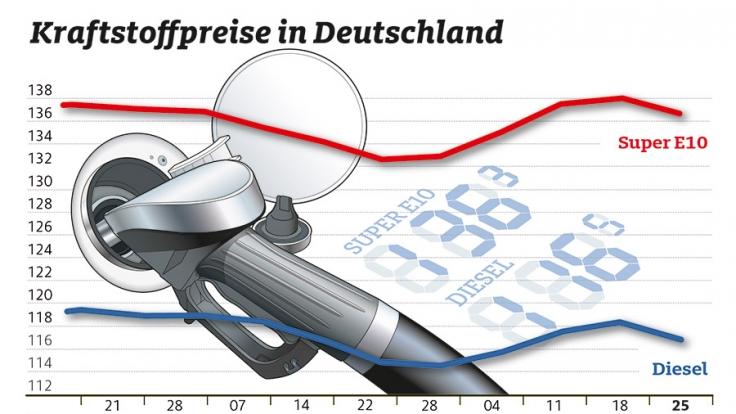 Die Preise für Benzin und Diesel sind im Vergleich zur Vorwoche leicht gesunken.