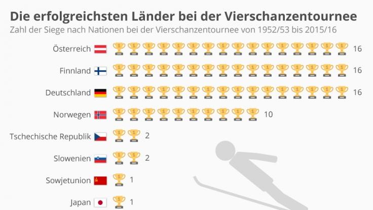 Die erfolgreichsten Länder bei der Vierschanzentournee.