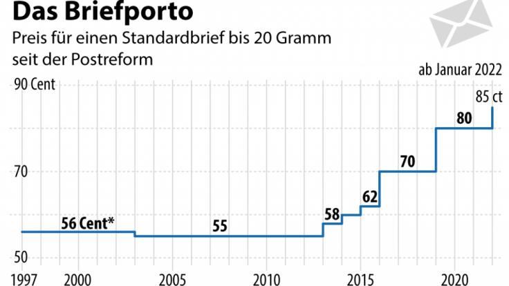 Im Januar 2022 steigt das Brief-Porto auf 85 Cent - vor einigen Jahren kostete der Versand nur schmale 55 Cent. (Foto)