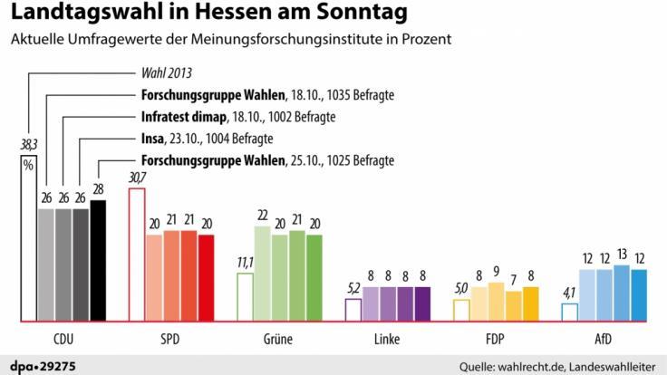 Aktuelle Umfrageergebnisse vor der Landtagswahl in Hessen am 28.10.2018.