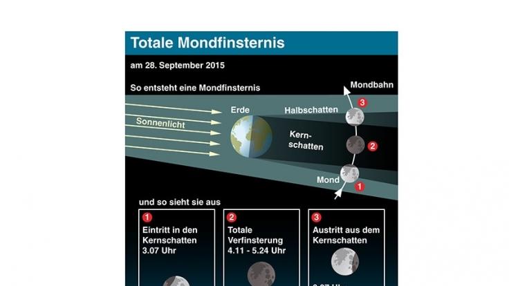 So läuft die Mondfinsternis am 28.09.2015 ab. (Foto)